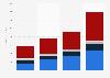 OTT TV and video revenue in Australia 2016-2022, by source