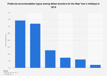 Italy: preferred accommodation types for New Year's 2018