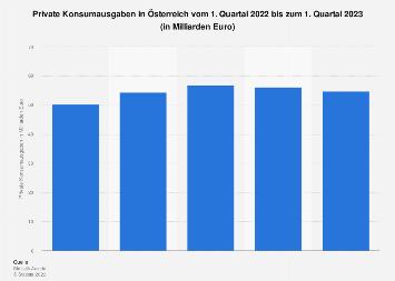 Private Konsumausgaben in Österreich nach Quartalen bis Q2 2019