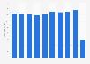 Revenue of Finavia 2011-2018