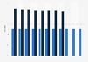 Trading margin of Systembolaget in Sweden 2007-2018