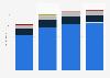 Advertising spending in Dominican Republic 2015-2018, by medium