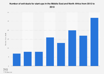 Number of exit deals for start-ups in MENA 2012-2017