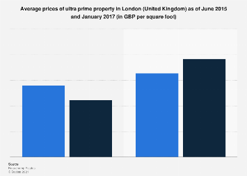 Average price of ultra prime properties London 2015 & 2017