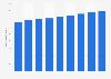 Malte :population active 2010-2018
