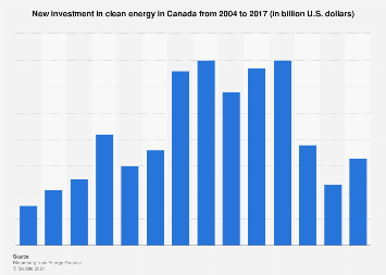 Canada's clean energy investment 2004-2017