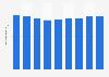 Portugal :population active 2010-2018