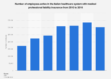 Italy: employee liability insurance in the healthcare system 2010-2016