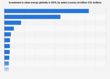 Global clean energy investment by select country 2018