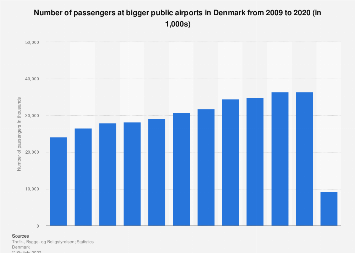 Number of passengers at bigger public airports in Denmark 2007-2017