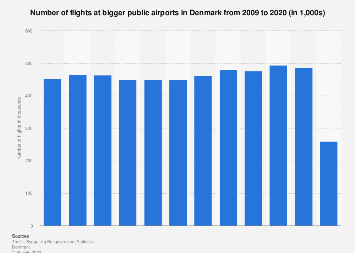 Number of flights at bigger public airports in Denmark 2007-2017