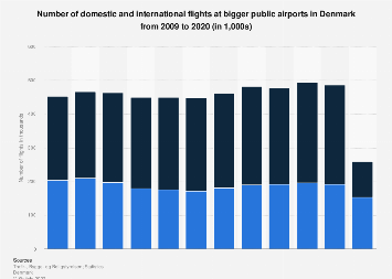 Number of domestic and international flights at bigger airports in Denmark 2007-2017