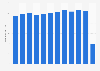 Number of flights at Copenhagen Airport in Denmark 2008-2018