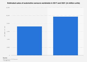 Automotive sensors - estimated global unit sales 2017/2021