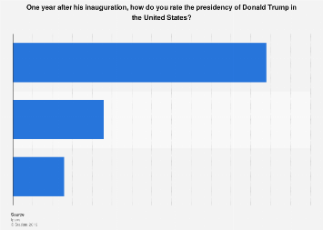 Italy: opinion on Donald Trump's presidency in 2017