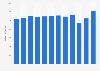 Umsatz von Takko bis 2019