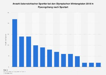 Österreichische Sportler bei Olympia 2018 in Pyeongchang nach Sportart