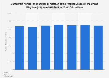 UK: cumulative Premier League match attendance 2010/11 to 2016/17