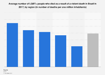 Brazil: violent deaths of LGBT people in 2017, by region