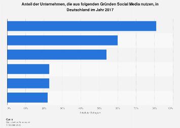 Gründe der Nutzung von Social Media in Unternehmen in Deutschland 2017