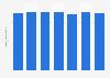 Netherlands: cumulative Serie A TIM match attendance 2010/11 to 2016/17