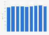 Anzahl der Filialen von Takko in Europa bis 2019