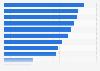 Umfrage zu den Hauptgründen für den Einsatz von volladressierten Werbesendungen 2018