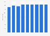 Anzahl der Mitarbeiter von Takko in Europa bis 2018