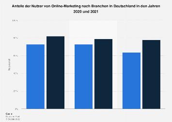 Nutzeranteile des Online-Marketings nach Branchen in Deutschland 2016