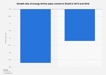 Brazil: change in energy drinks sales volume 2015-2016