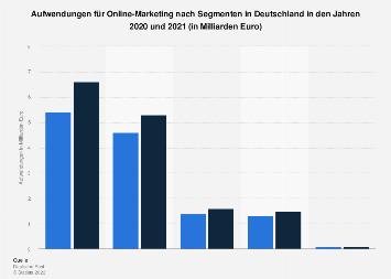 Aufwendungen für Online-Marketing in Deutschland 2016 (nach Segmenten)