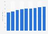 Textildiscountmarkt - Anzahl der Mitarbeiter von Zeeman bis 2017