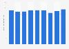 Textildiscountmarkt - Anzahl der verkauften Artikel von Zeeman bis 2018