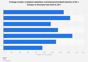 Average stadium attendance 1 Division Denmark 2010-17   Statista