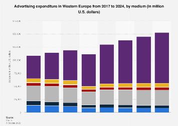 Advertising spending in Western Europe 2017-2021, by medium