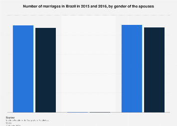 Brazil: number of marriages 2015-2016, by spouses' gender
