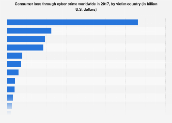 Global financial cyber crime losses 2017, by victim country