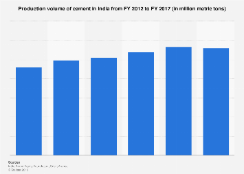 Cement production volume in India FY 2012-FY 2017
