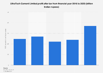 India - Ultratech Cement Limited profit after tax value 2017