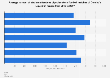 Average stadium attendance Domino's Ligue 2 France 2010-17   Statista