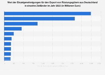 Wert der Rüstungsexporte aus Deutschland in einzelne Zielländer 2018