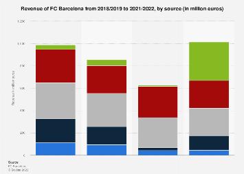 FC Barcelona revenue by stream 2016/17