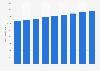 Israël:population active 2010-2018