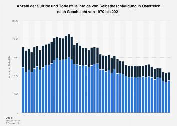 Suizide und Todesfälle infolge von Selbstbeschädigung in Österreich bis 2016