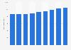 Nouvelle-Zélande :population active 2010-2018