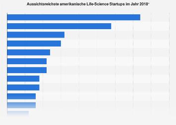 Aussichtsreichste amerikanische Life-Science Startups 2018