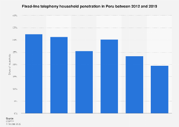 Peru: fixed telephony household penetration 2012-2016