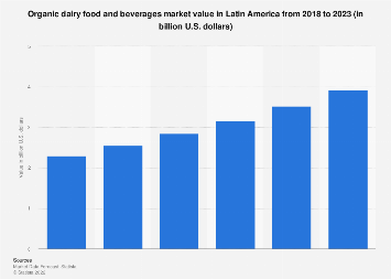 Latin America: organic dairy food & drinks market 2016-2021
