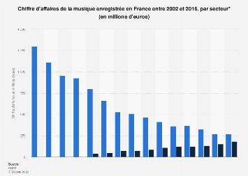Chiffre d'affaires de la musique enregistrée par secteur en France 2002-2016
