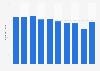 Ferromanganese sales volume in Japan 2012-2017